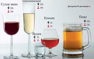 Что происходит с организмом, когда бросаешь пить алкоголь