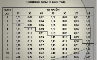 Период распада алкоголя в крови таблица