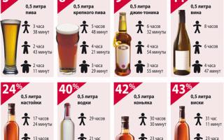 Сколько выветривается алкоголь из организма калькулятор водка