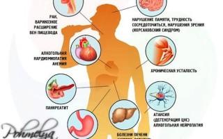 Алкоголизм и его последствия для здоровья человека – вред от регулярного употребления спиртных напитков