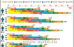 Таблица вывода алкоголя из организма и крови человека