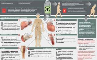 Человек после кодировки от алкоголя: влияние и последствия