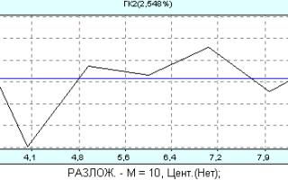 Ориентировочная цена на кодировку в Ибреси