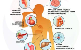 Негативное влияние алкоголя на пищеварение и ЖКТ