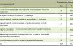 Симптомы алкогольной болезни печени, классификация и лечение патологии