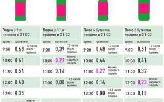 Сколько часов держится алкоголь в организме человека