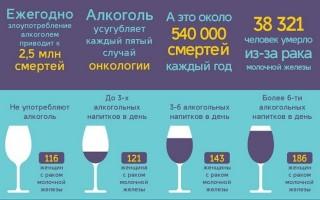 Можно ли при раке пить алкоголь: совместимость спиртных напитков и онкологии