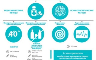 Успокаивающие лекарства после кодировки от алкоголизма
