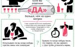 Алкоголизм: симптомы, признаки, стадии, лечение и последствия