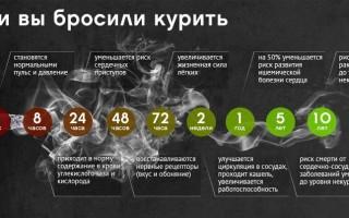 Топ 10 мотиваций бросить курить