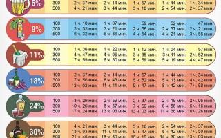Таблица вывода алкоголя из организма, методы выведения