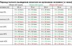 Через сколько выводится алкоголь из грудного молока и можно ли пить при ГВ