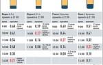 Алкоголь таблица: сколько алкоголь держится в организме