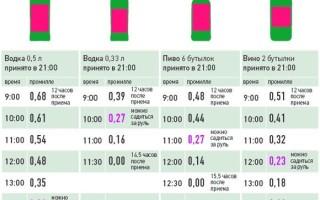 Формула вывода алкоголя из организма