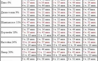 Выветривание алкоголя из организма калькулятор