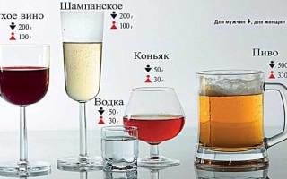 Какое влияние оказывает алкоголь на артериальное давление